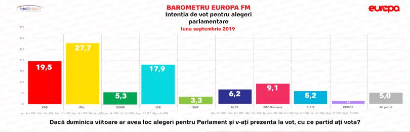 Sondaj-IMAS-parlamentare-septembrie-2019 2