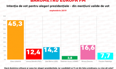 Sondaj-IMAS-prezidentiale-septembrie-2019